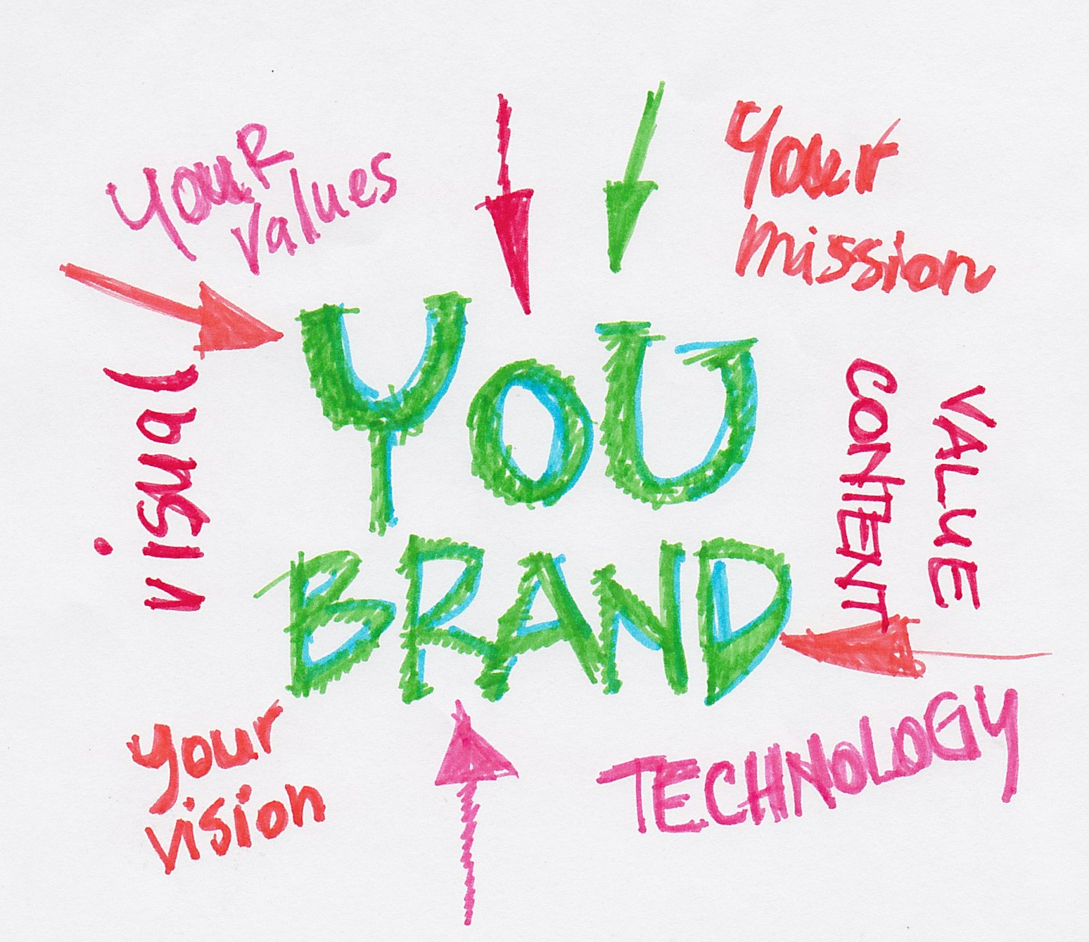 you brand values vision mission technology
